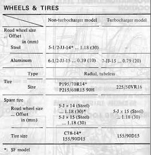 wheels fit    performance